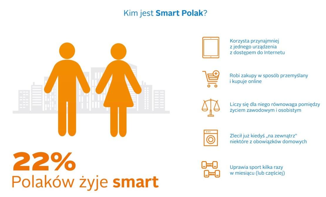 Kim jest Smart Polak?