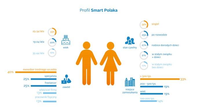 Profil Smart Polaka