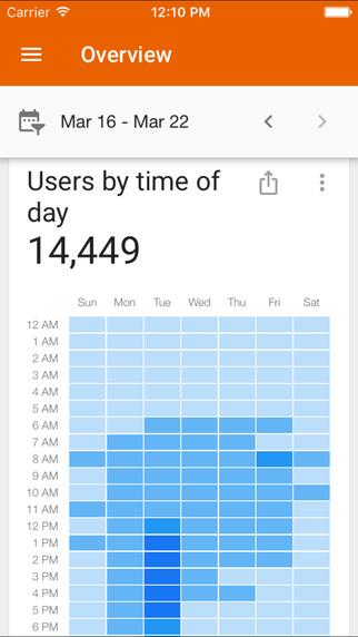 Screen z aplikacji mobilnej Google Analytics 3.0.1