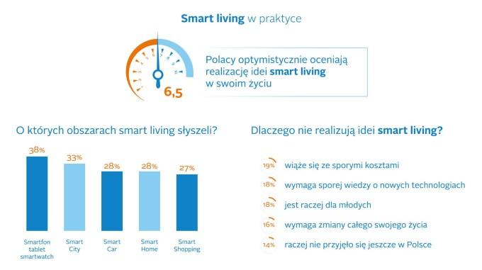 Smart living w praktyce
