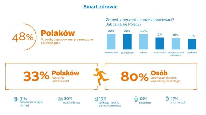 Smart zdrowie