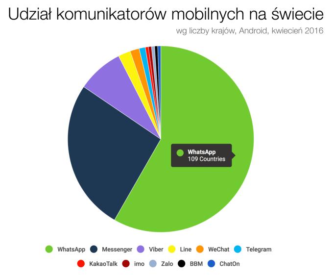 Udział komunikatorów mobilnych na świcie wg liczby krajów (Android, 2016)