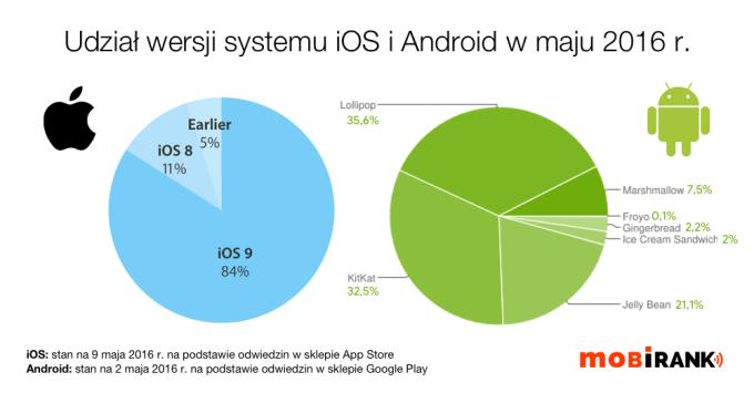 Udział wersji systemów mobilnych iOS i Android w maju 2016 roku
