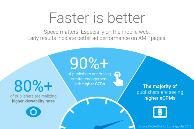 AMP Faster is better - reklamy mobilne