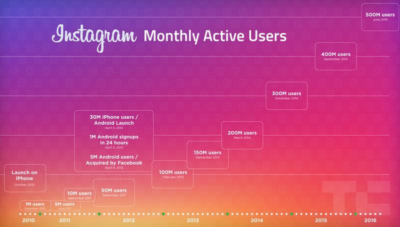 500 mln użytkowników miesięcznie na Instagramie