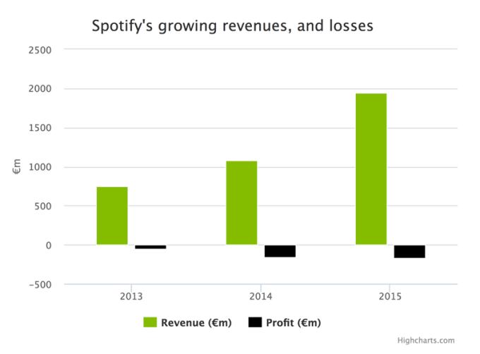 Przychody i straty Spotify w latach 2013-2015
