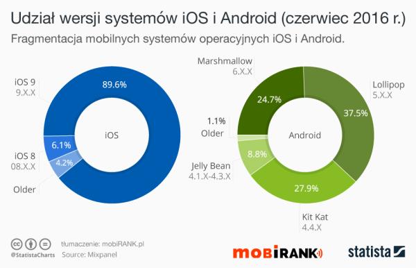 Udział wersji systemów iOS i Android w czerwcu 2016 r.