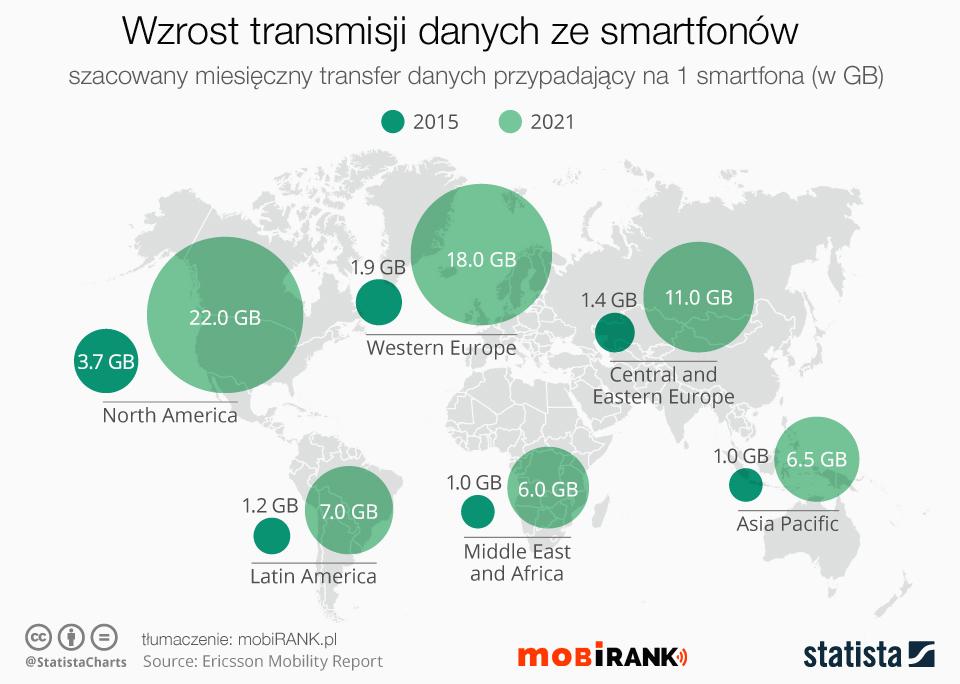 Wzrost transmisji danych internetowych pochodzących ze smartfonów (2015-2021) - mobigrafika