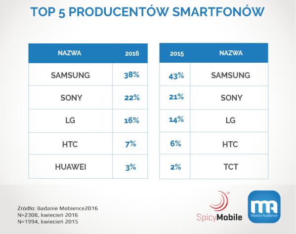 Najpopularniejsze smartfony i tablety z Androidem w Polsce