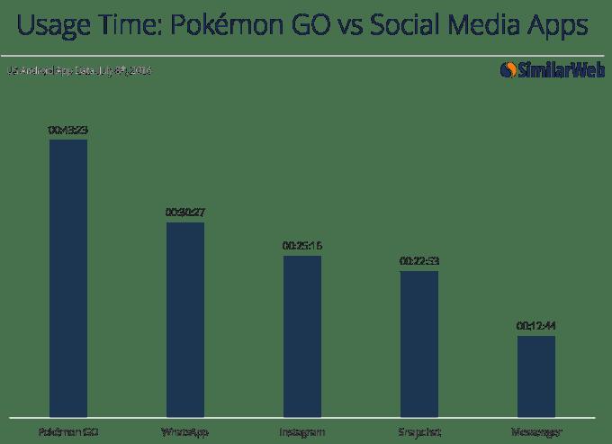 Czas spędzany w aplikacji Pokemon GO w porównaniu z innymi popularnymi appkami