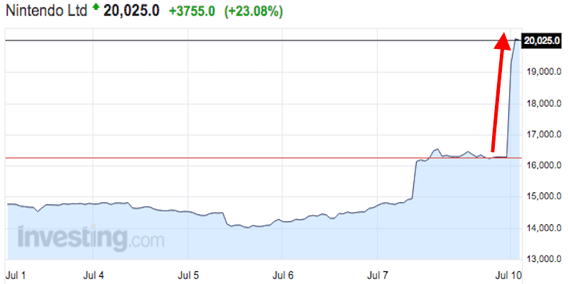 Notowania akcji firmy Nintendo (wzrost o 23%)