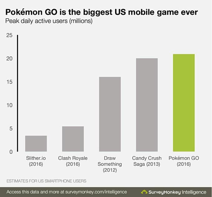 21 mln aktywnych użytkowników dziennie w grze Pokemon GO