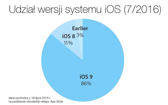 Udział wersji systemu iOS (lipiec 2016)