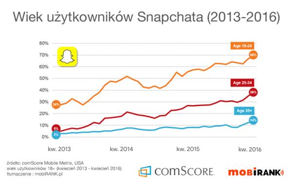 Jaki jest wiek użytkowników Snapchata?