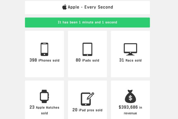 Co minutę sprzedawanych jest blisko 400 iPhone'ów
