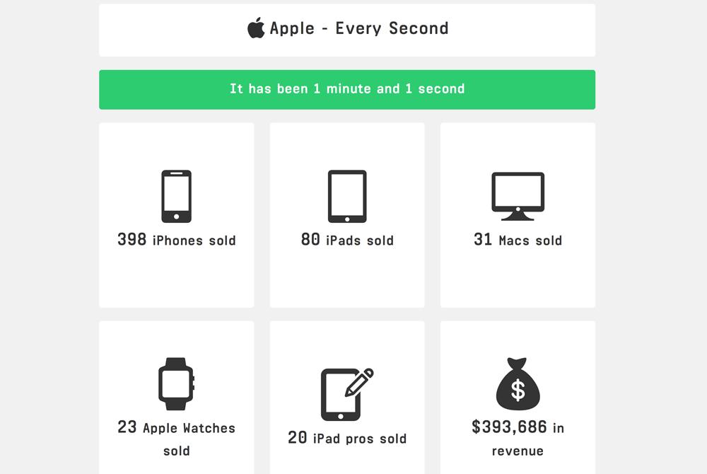 Apple Every Second (statystyki sprzedaży Apple'a w czasie rzeczywistym)