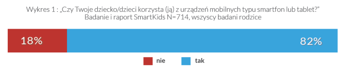 Czy Twoje dziecko korzysta ze smartfona i/lub tabletu?