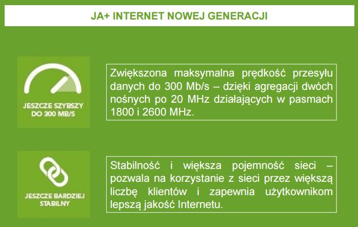 Internet nowej generacji LTE Plus Advanced - zalety