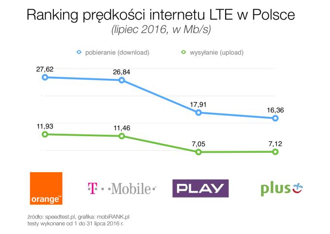 Ranking prędkości internetu mobilnego LTE w Polsce (lipiec 2016 r.)