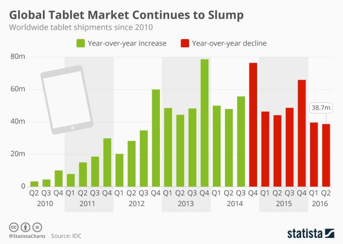 Spada sprzedaż tabletów na świecie (2010-2016)