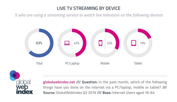 33% internautów strumieniuje TV na smartfonach