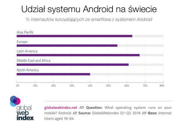 60% internautów na świecie korzysta z Androida