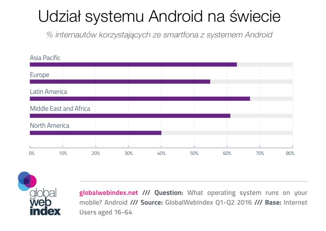 Udział systemu Android na świecie (08.2016)