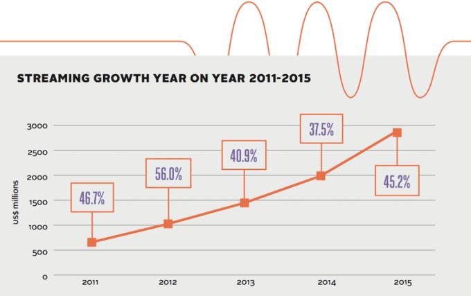 Wzrost przychodów ze stremingu muzyki na świecie (2011-2015)