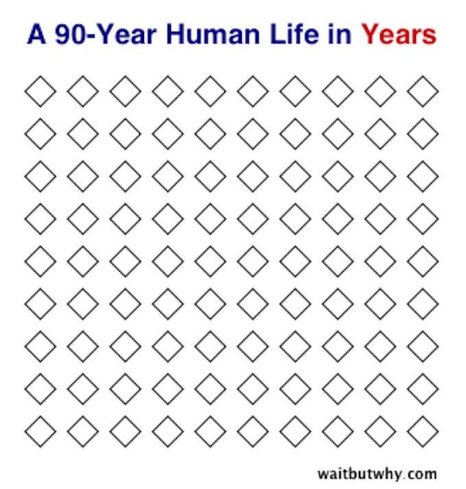 90 lat - wizualizacja liczby lat