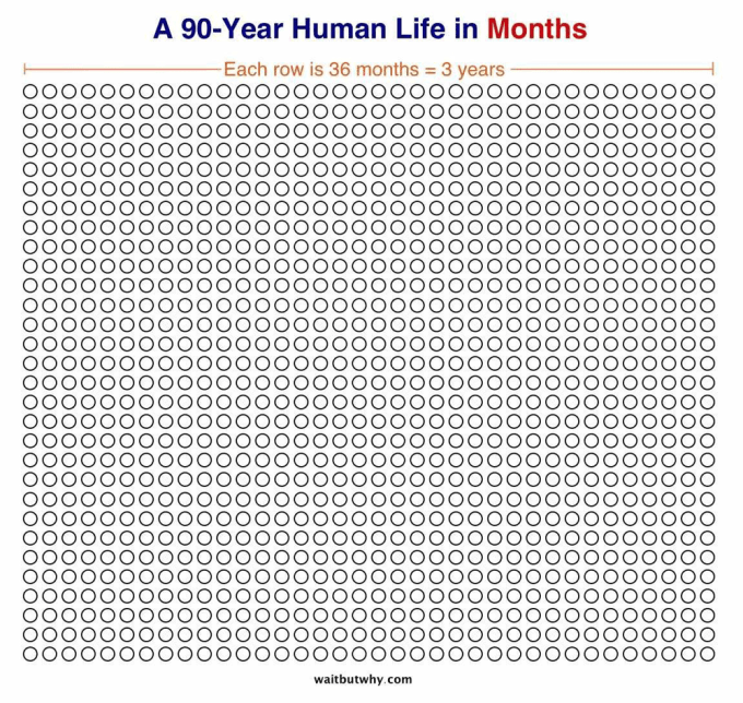90 lat - wizualizacja liczby miesięcy