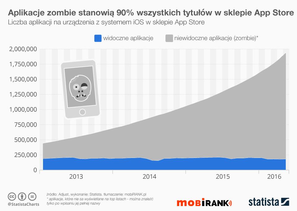 Udział aplikacji zombie w sklepie App Store (od 2013 do 2016 r.)