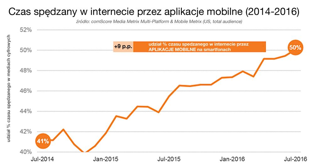 Czas spędzany w internecie przez aplikacje mobilne na smartfony (2014-2016 r.)