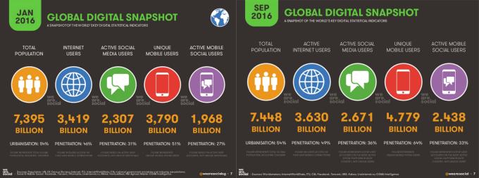 Zmiana w digitalu i mobile'u w 2016 r. (styczeń vs. wrzesień) - podsumowanie