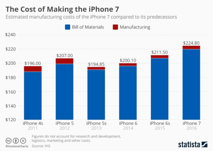 Koszt produkcji iPhone'a 7 (porównanie z poprzednimi modelami)