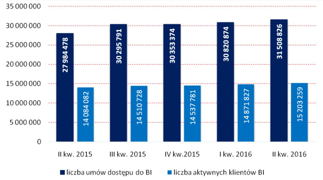 Liczba klientów indywidualnych mających zawartą umowę korzystania z usług bankowości internetowej i liczba aktywnych klientów indywidualnych: