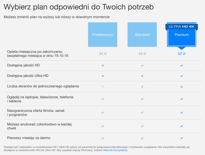 Polski cennik Netflixa (pakiety)