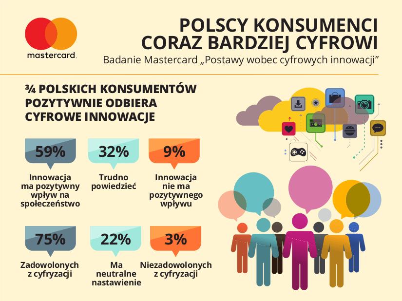 Polscy konsumenci oczekują więcej usług cyfrowych
