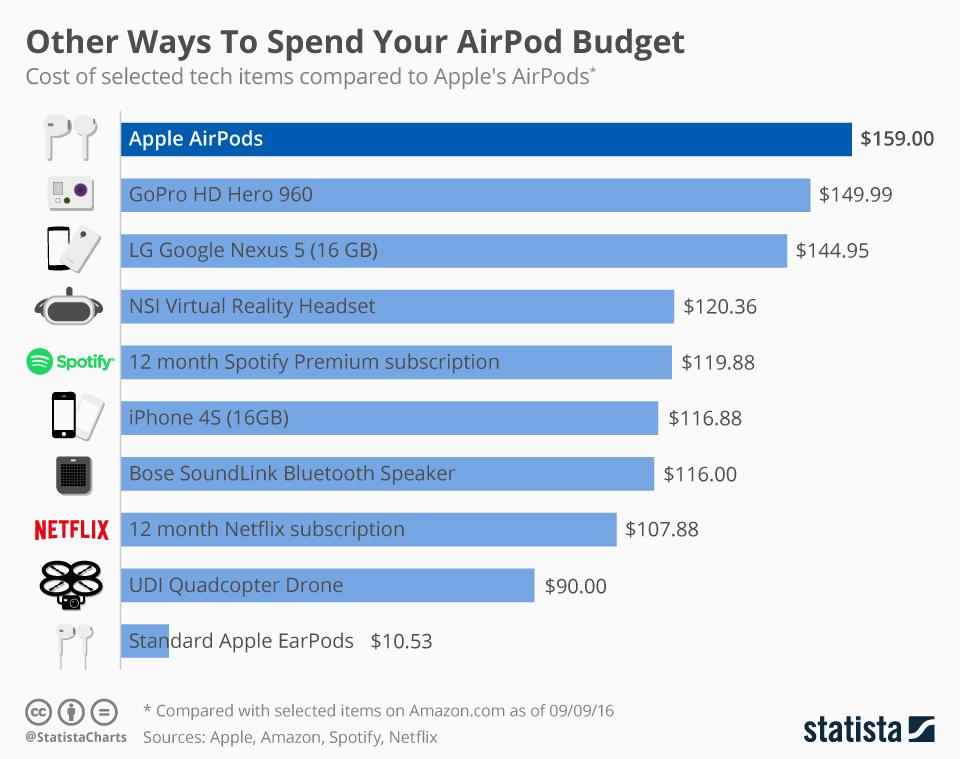 Porównanie cen innych produktów i usług tech z ceną słuchawek AirPods
