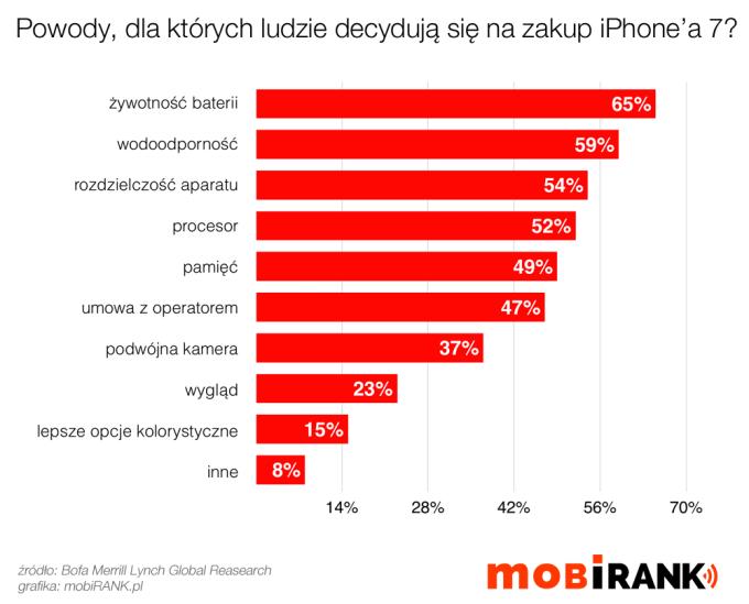 Powody, dla których ludzie decydują się na zakup iPhone'a 7 (wrzesień 2016)