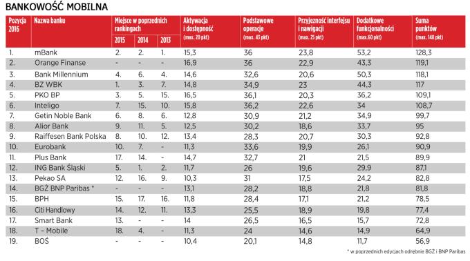 Ranking bankowości mobilnej (fot. Newsweek 2016)