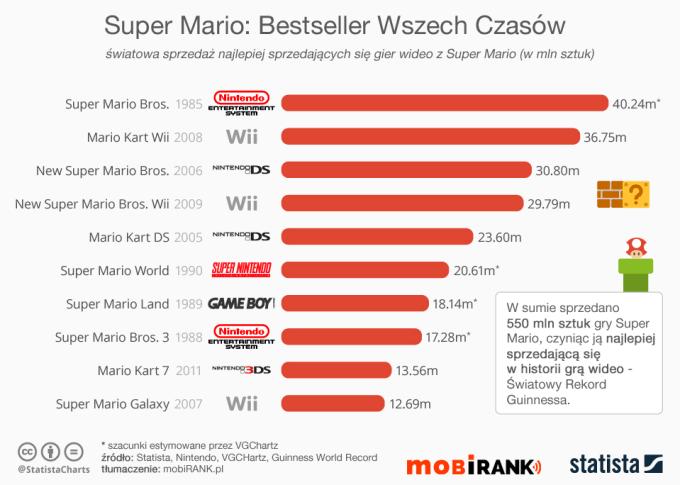 Super Mario: najlepiej sprzedająca się gra wideo wszech czasów