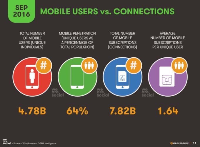 Użytkownicy mobilni na świecie (wrzesień 2016)