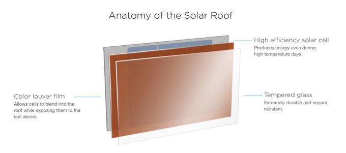 Budowa dachówki słonecznej Solar Roof firmy Tesla