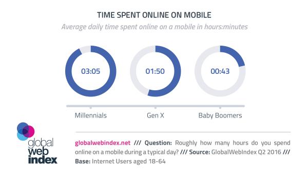 Millenialsi spędzają ponad 3h online na smartfonach