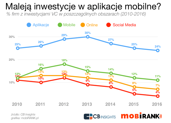 Czy boom na aplikacje mobilne już mija?