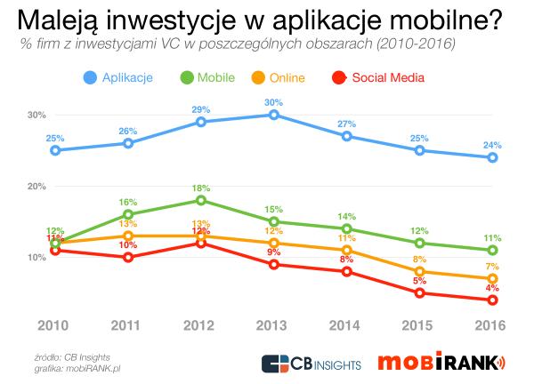 Czy boom na aplikacje mobilne już mija?