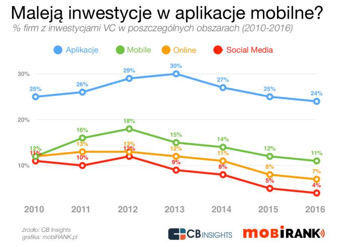 Czy spadają inwestycje w aplikacje mobilne? (mobigrafika)