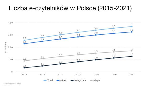 Przychody z e-publikacji w Polsce