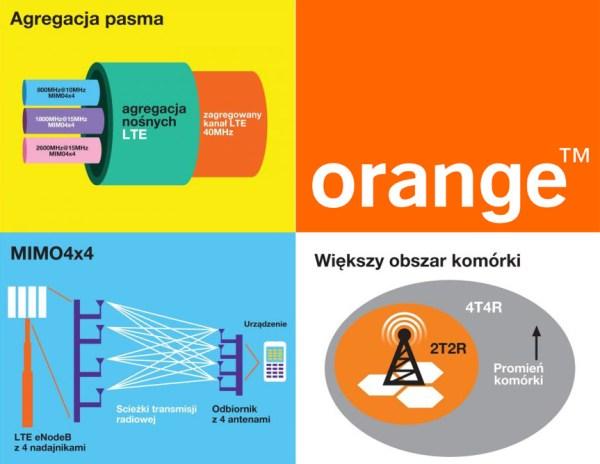 Orange uruchomiło najszybszą mobilną stację w Polsce