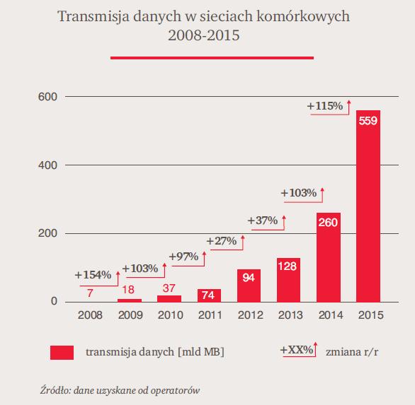 Transmisja danych w sieciach komórkowych w Polsce (2008-2015)